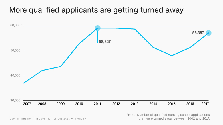 180424190105-chart-applicants-turned-away-780x439